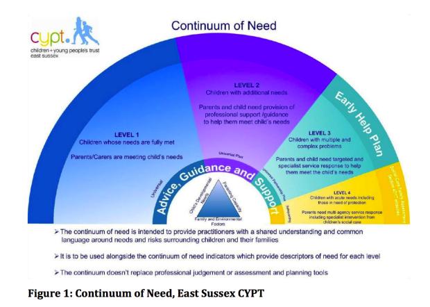 Continuum of need diagram
