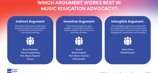 Three arguments for music education
